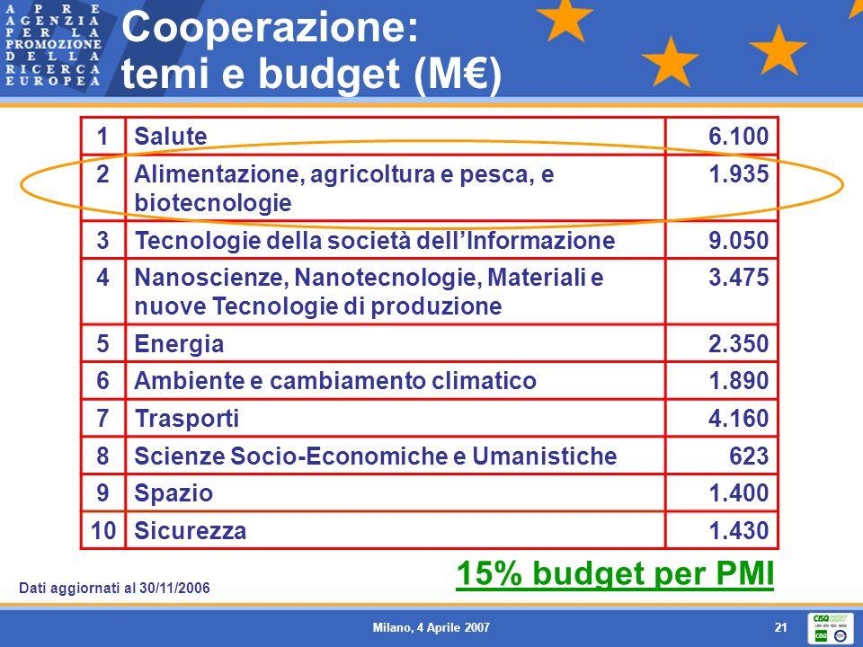 Cooperazione: temi e budget (M€)