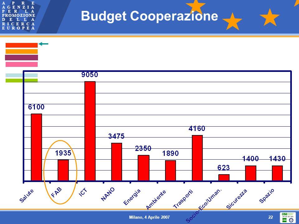 Budget Cooperazione Milano, 4 Aprile 2007