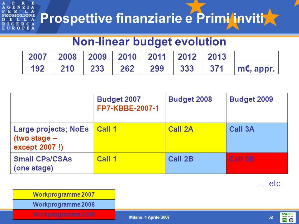 Prospettive finanziarie e Primi inviti Non-linear budget evolution