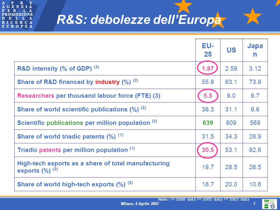 R&S: debolezze dell'Europa