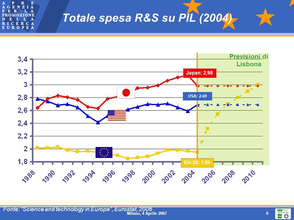 Totale spesa R&S su PIL (2004)