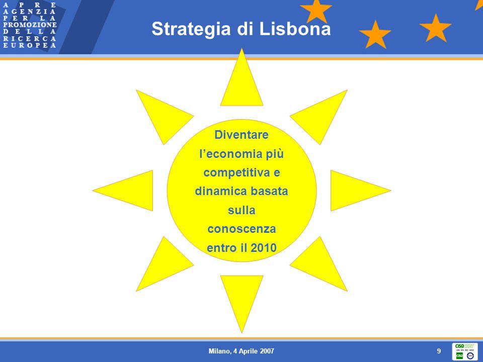 Strategia di Lisbona Diventare l'economia più competitiva e dinamica basata sulla conoscenza entro il 2010.