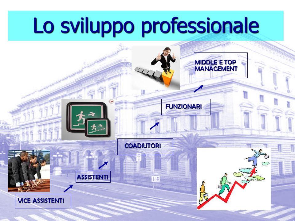 Lo sviluppo professionale