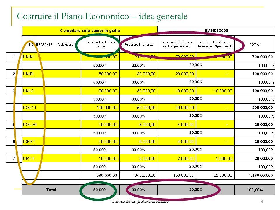 Costruire il Piano Economico – idea generale