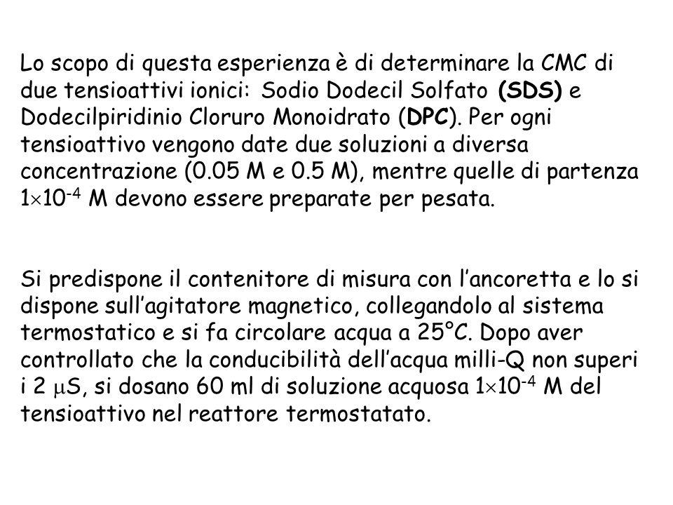 Lo scopo di questa esperienza è di determinare la CMC di due tensioattivi ionici: Sodio Dodecil Solfato (SDS) e Dodecilpiridinio Cloruro Monoidrato (DPC). Per ogni tensioattivo vengono date due soluzioni a diversa concentrazione (0.05 M e 0.5 M), mentre quelle di partenza 110-4 M devono essere preparate per pesata.