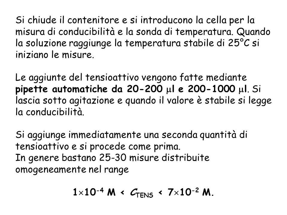 Si chiude il contenitore e si introducono la cella per la misura di conducibilità e la sonda di temperatura. Quando la soluzione raggiunge la temperatura stabile di 25°C si iniziano le misure.