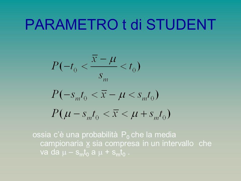 PARAMETRO t di STUDENT ossia c'è una probabilità P0 che la media campionaria x sia compresa in un intervallo che va da m – smt0 a m + smt0 .