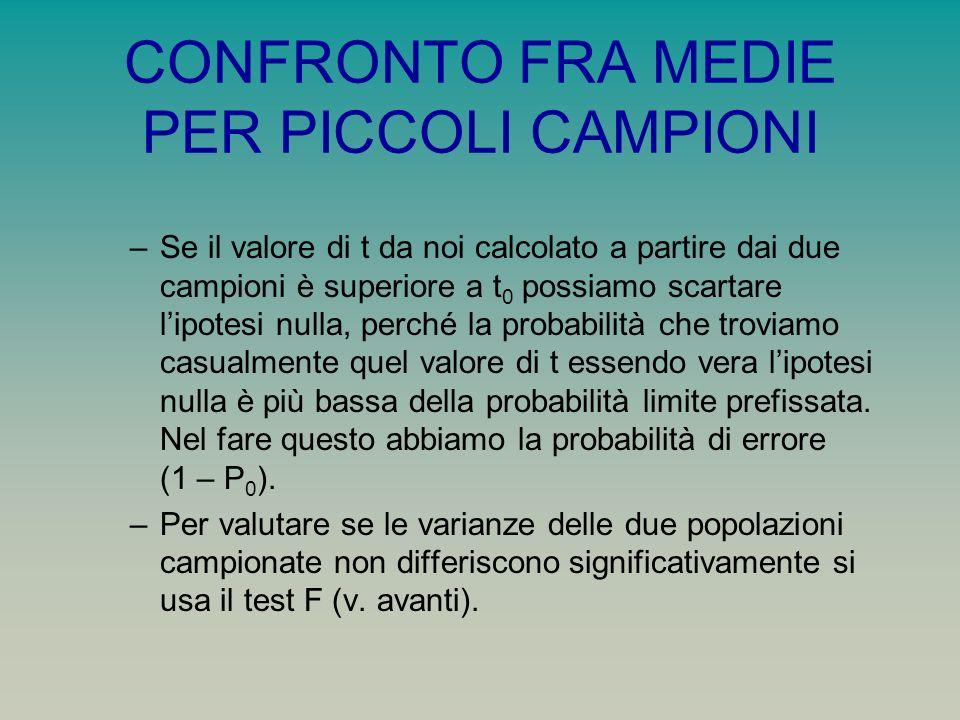 CONFRONTO FRA MEDIE PER PICCOLI CAMPIONI