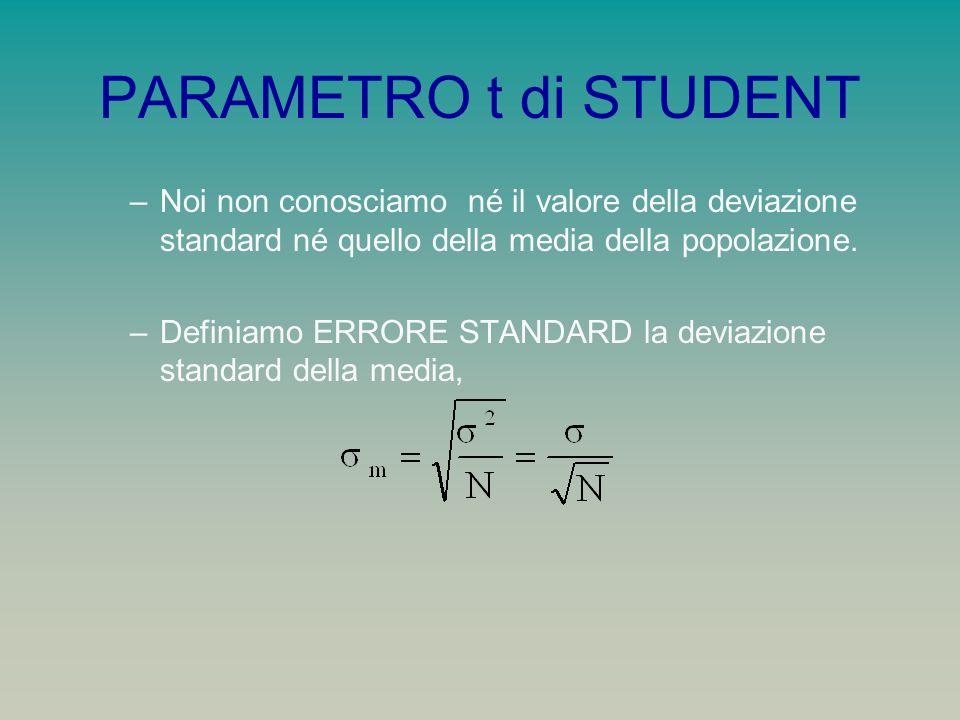 PARAMETRO t di STUDENT Noi non conosciamo né il valore della deviazione standard né quello della media della popolazione.