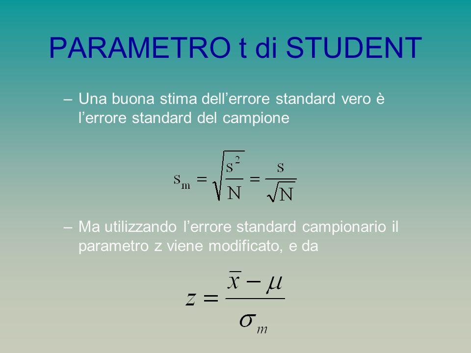 PARAMETRO t di STUDENT Una buona stima dell'errore standard vero è l'errore standard del campione.