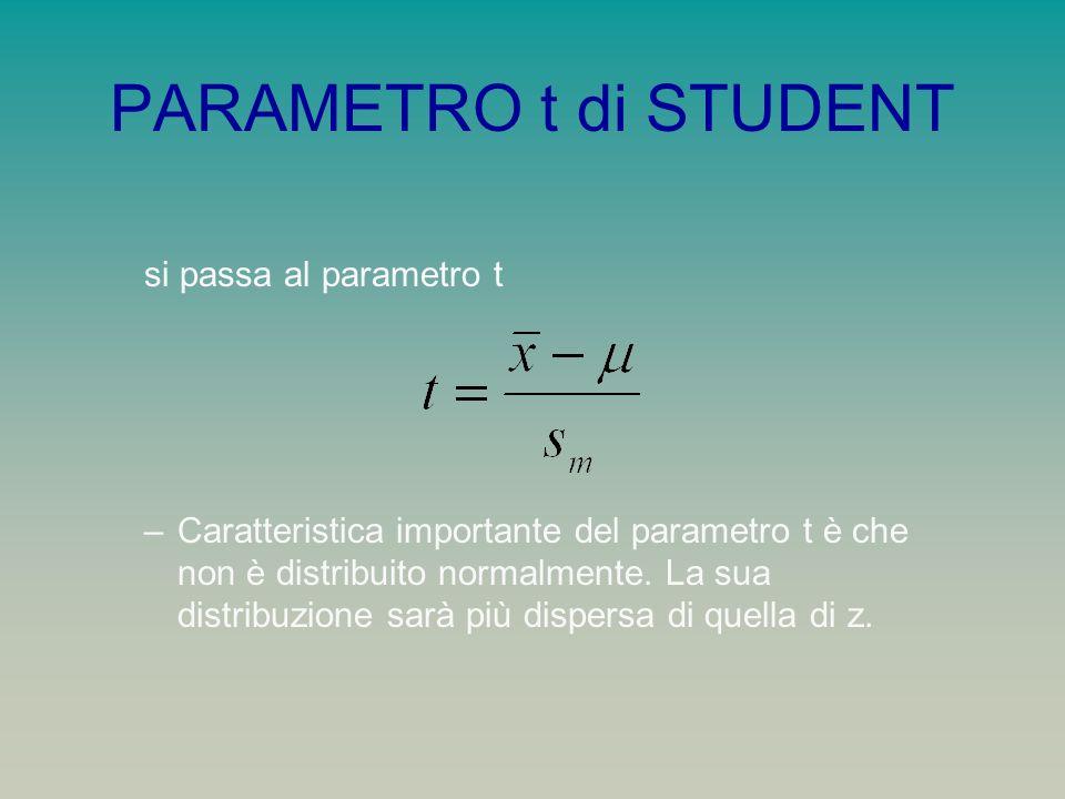 PARAMETRO t di STUDENT si passa al parametro t
