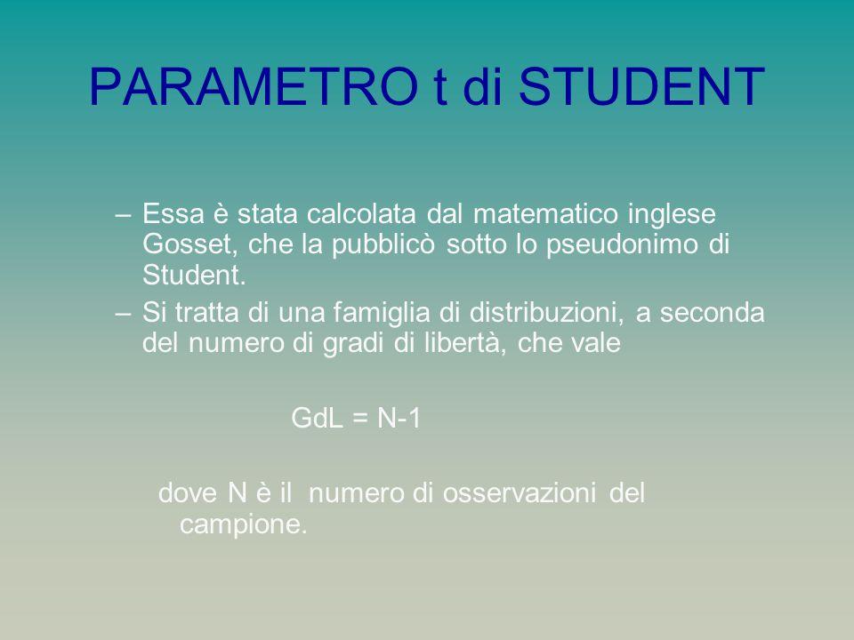PARAMETRO t di STUDENT Essa è stata calcolata dal matematico inglese Gosset, che la pubblicò sotto lo pseudonimo di Student.