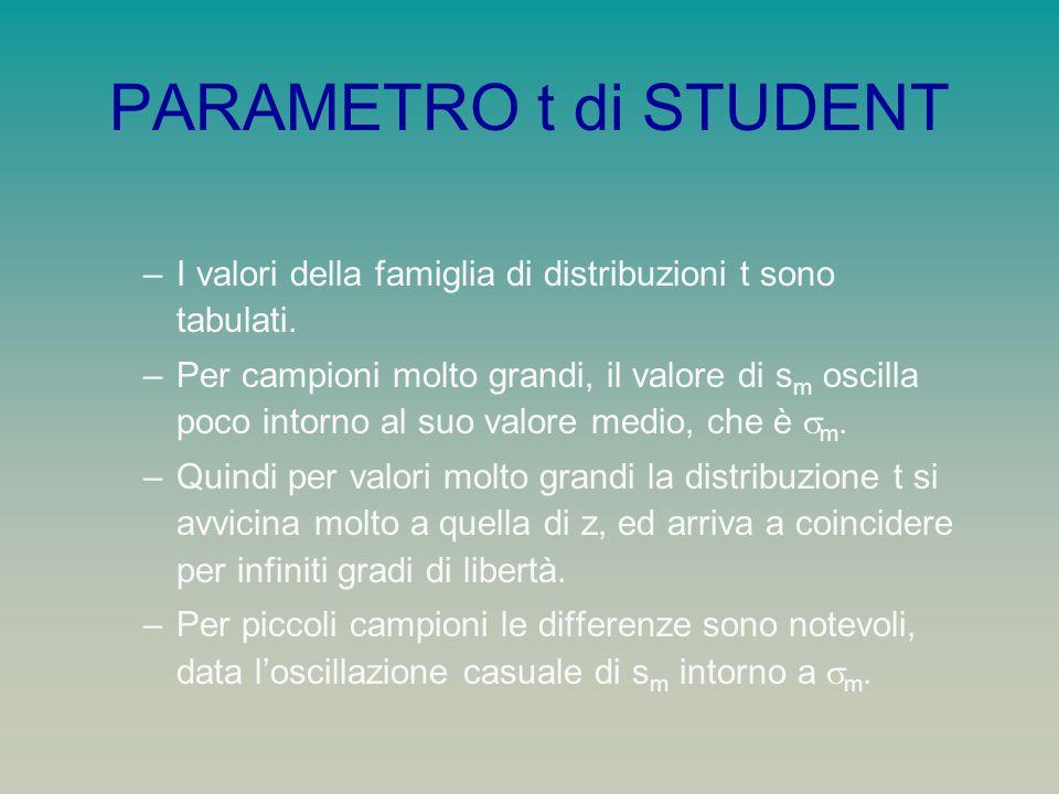 PARAMETRO t di STUDENT I valori della famiglia di distribuzioni t sono tabulati.