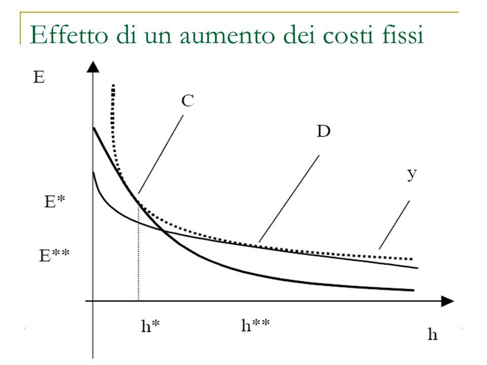 Effetto di un aumento dei costi fissi