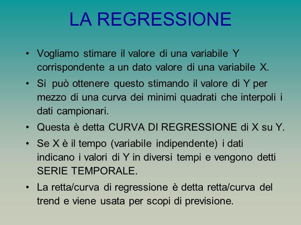 LA REGRESSIONE Vogliamo stimare il valore di una variabile Y corrispondente a un dato valore di una variabile X.