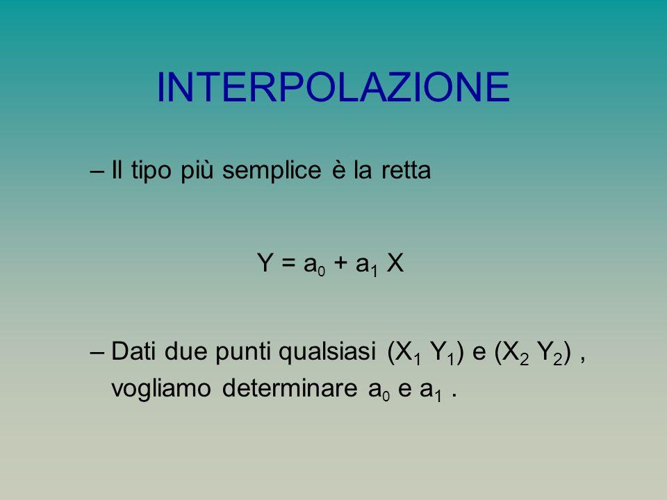 INTERPOLAZIONE Il tipo più semplice è la retta Y = a0 + a1 X