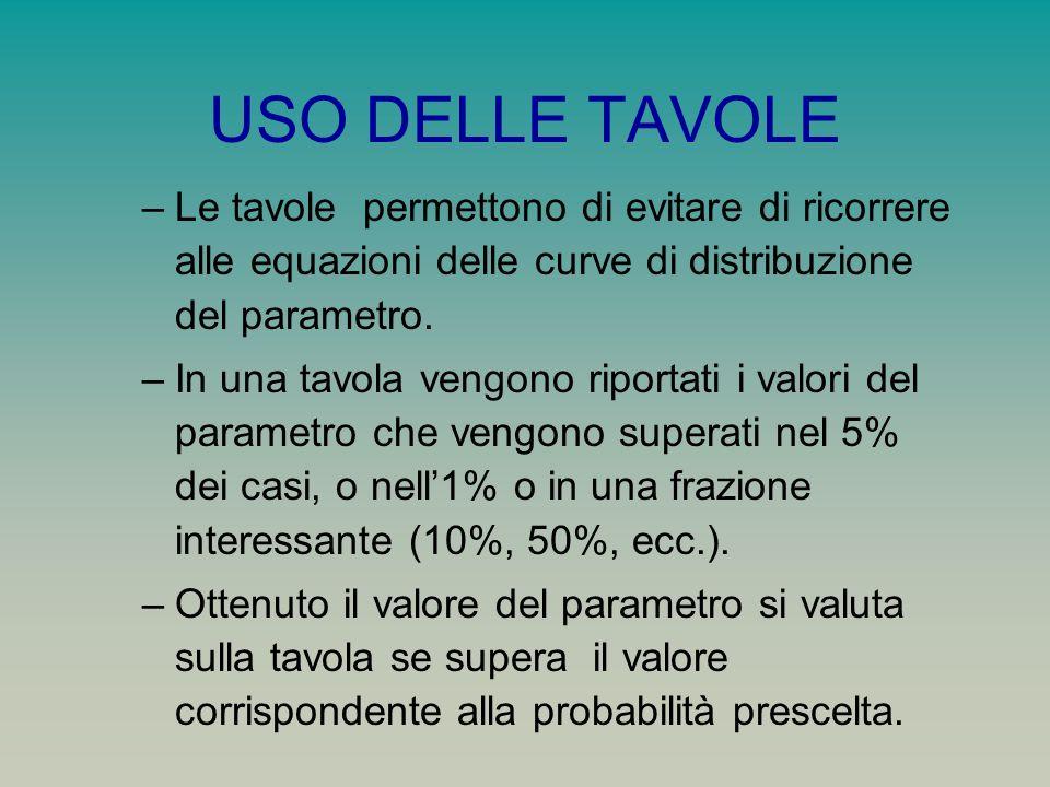 USO DELLE TAVOLE Le tavole permettono di evitare di ricorrere alle equazioni delle curve di distribuzione del parametro.