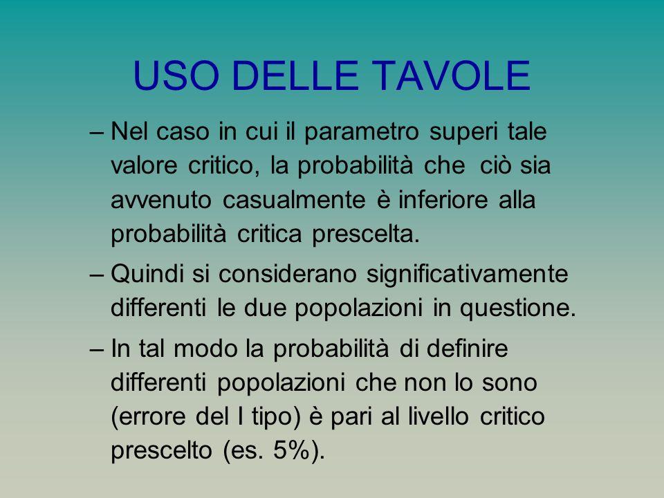 USO DELLE TAVOLE