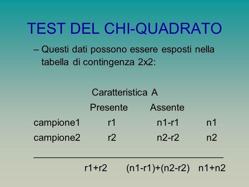 TEST DEL CHI-QUADRATO Questi dati possono essere esposti nella tabella di contingenza 2x2: Caratteristica A.