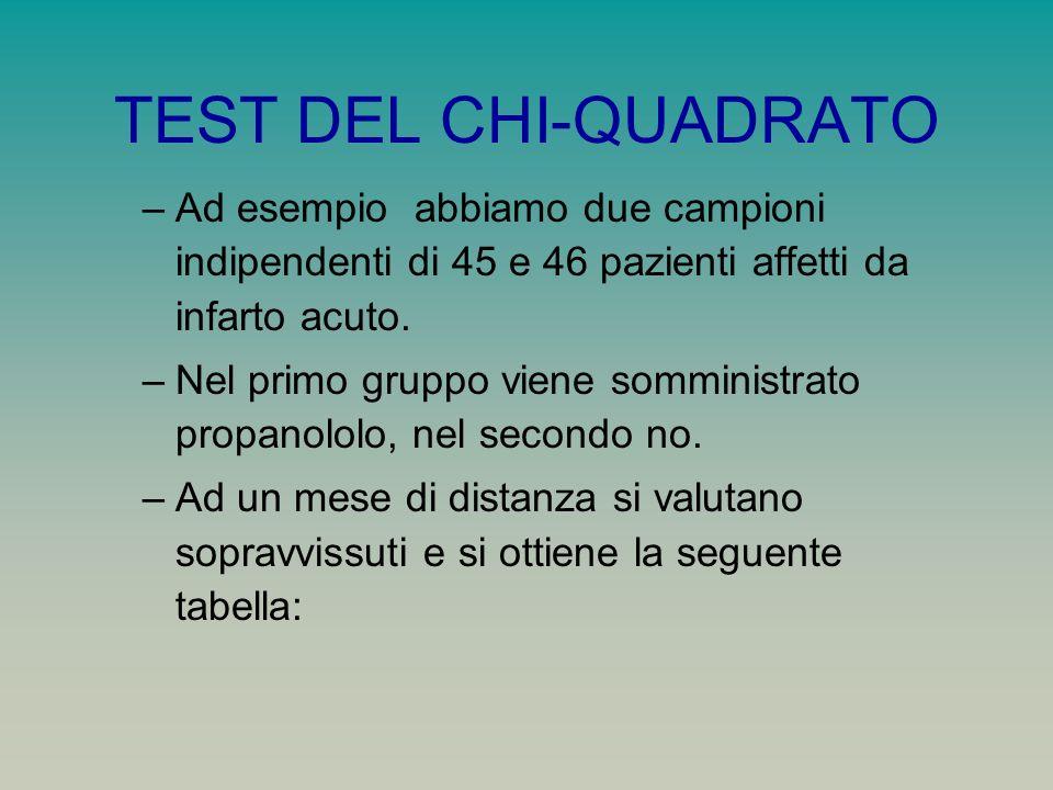 TEST DEL CHI-QUADRATO Ad esempio abbiamo due campioni indipendenti di 45 e 46 pazienti affetti da infarto acuto.