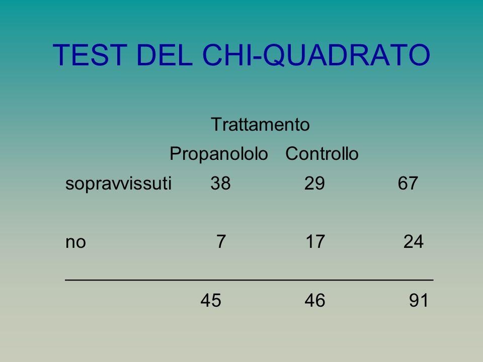 TEST DEL CHI-QUADRATO Trattamento Propanololo Controllo