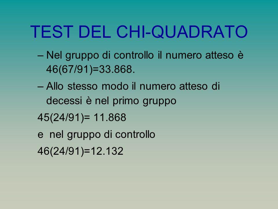 TEST DEL CHI-QUADRATO Nel gruppo di controllo il numero atteso è 46(67/91)=33.868. Allo stesso modo il numero atteso di decessi è nel primo gruppo.
