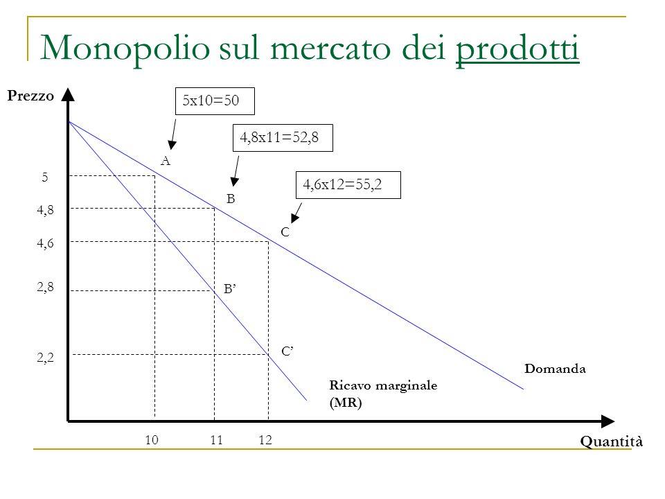 Monopolio sul mercato dei prodotti