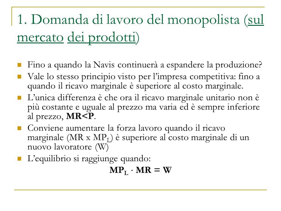 1. Domanda di lavoro del monopolista (sul mercato dei prodotti)