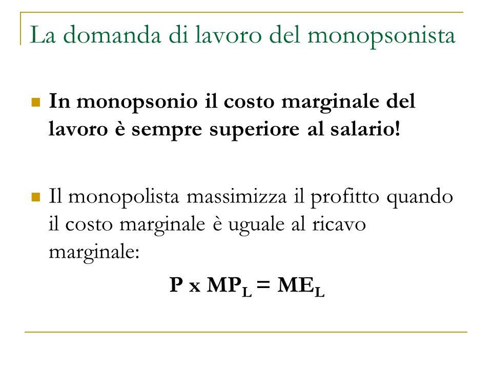 La domanda di lavoro del monopsonista