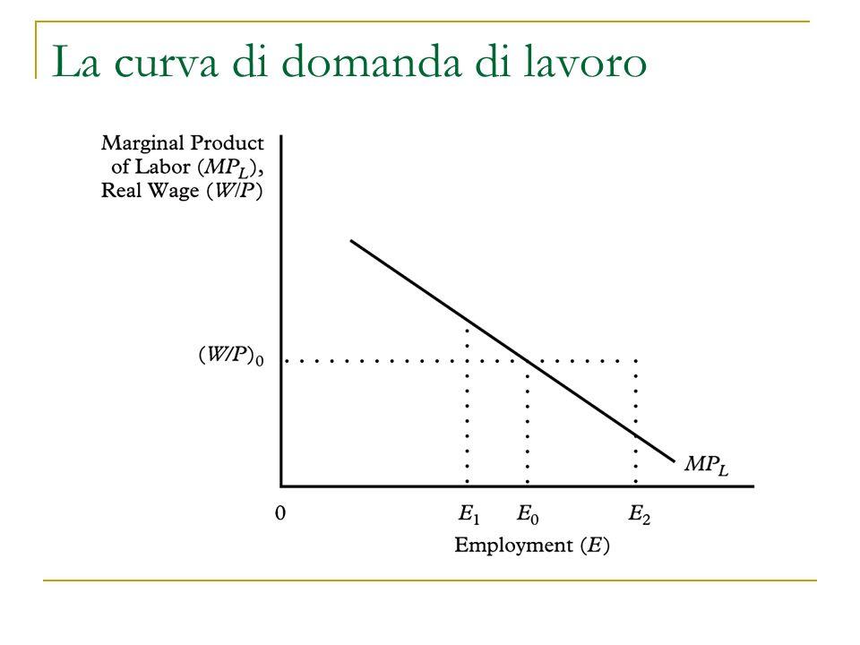 La curva di domanda di lavoro