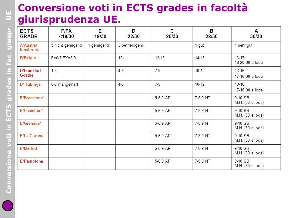 Conversione voti in ECTS grades in facoltà giurisprudenza UE.