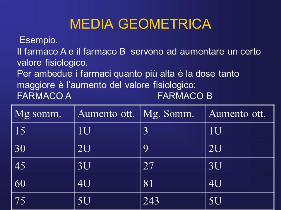 MEDIA GEOMETRICA Mg somm. Aumento ott. Mg. Somm. 15 1U 3 30 2U 9 45 3U
