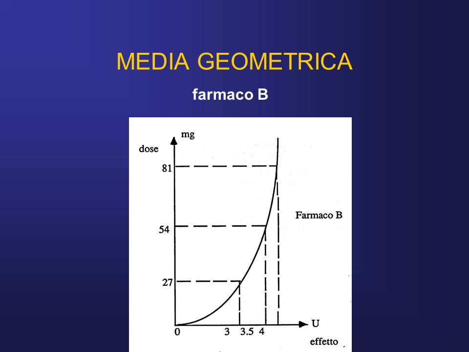 MEDIA GEOMETRICA farmaco B