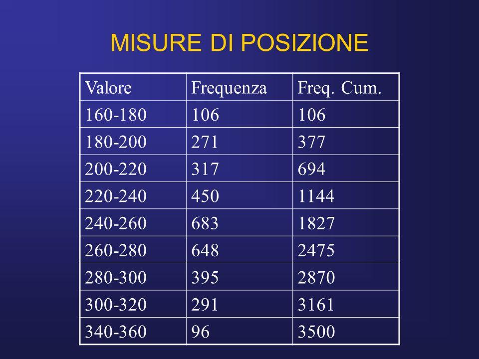 MISURE DI POSIZIONE Valore Frequenza Freq. Cum. 160-180 106 180-200