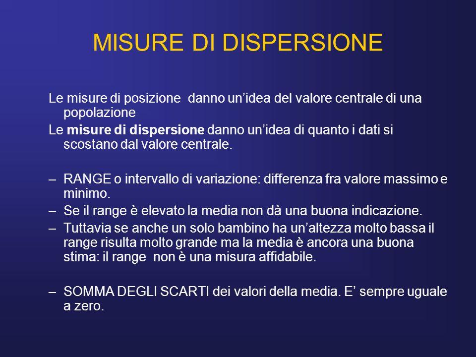 MISURE DI DISPERSIONE Le misure di posizione danno un'idea del valore centrale di una popolazione.
