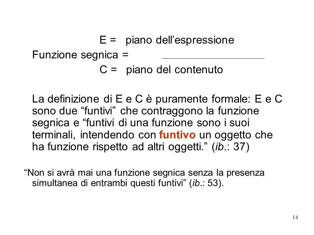 E = piano dell'espressione Funzione segnica = C = piano del contenuto