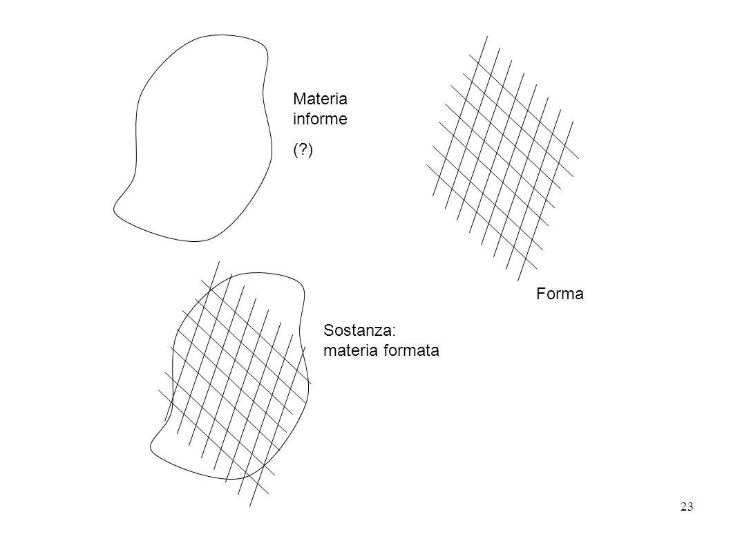 Materia informe ( ) Forma Sostanza: materia formata