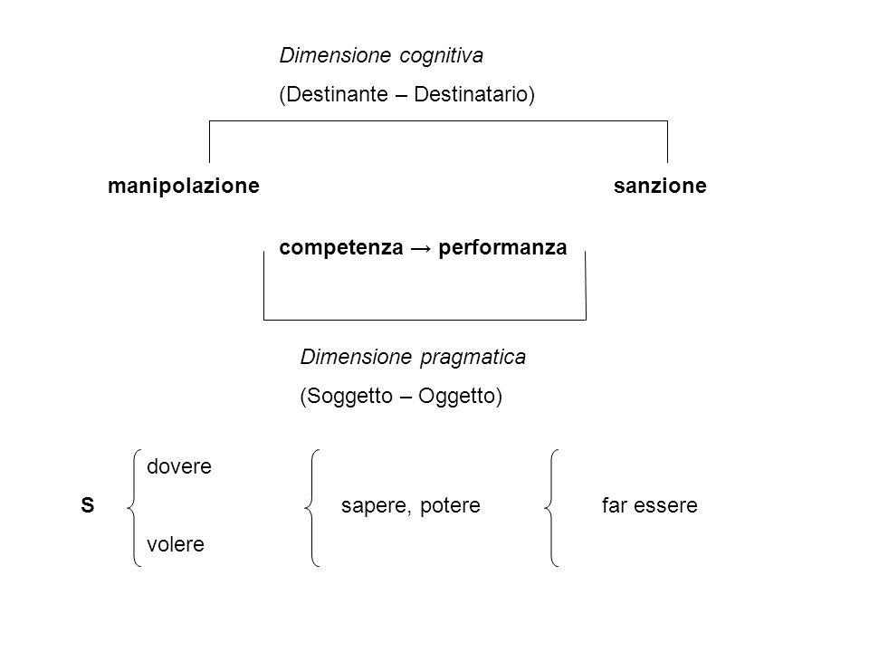 Dimensione cognitiva (Destinante – Destinatario) manipolazione. sanzione. competenza → performanza.