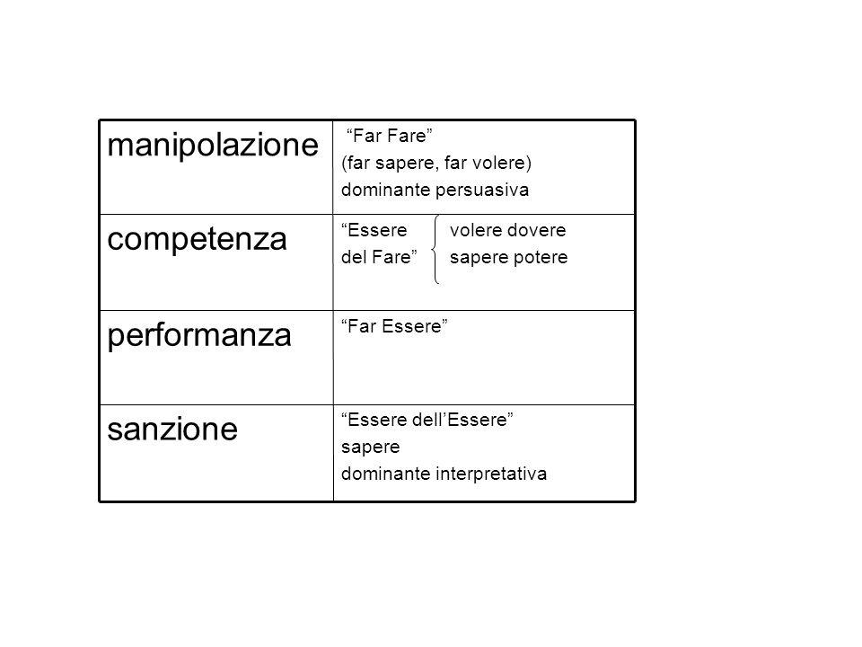 manipolazione competenza performanza sanzione
