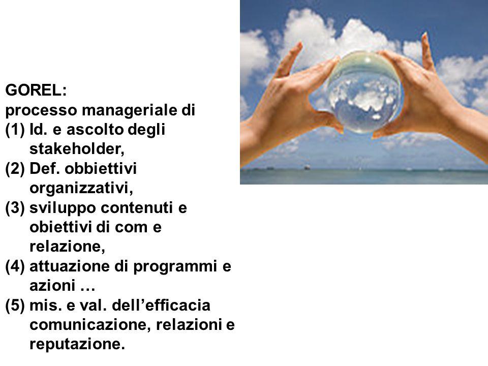 GOREL: processo manageriale di. Id. e ascolto degli stakeholder, (2) Def. obbiettivi organizzativi,