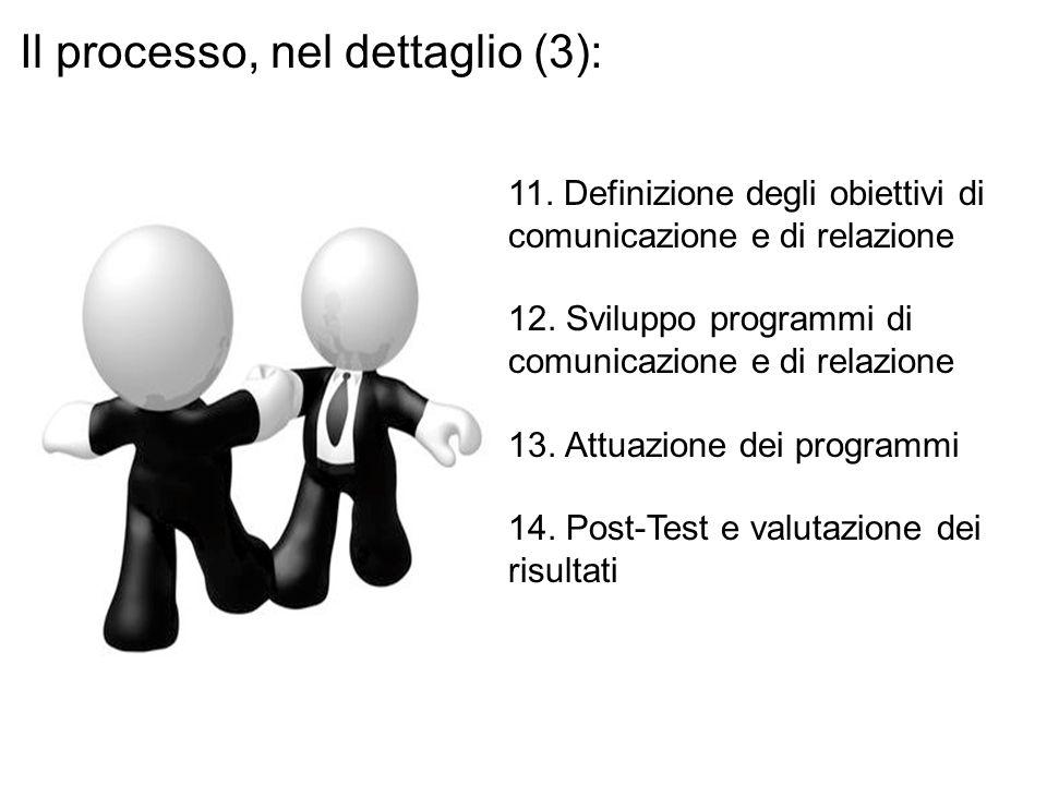 Il processo, nel dettaglio (3):