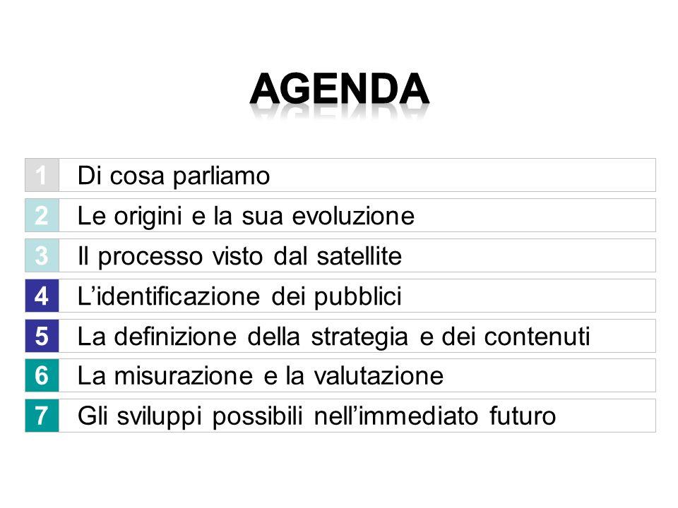 agenda 1 Di cosa parliamo 2 Le origini e la sua evoluzione 3