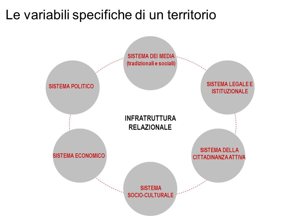 Le variabili specifiche di un territorio