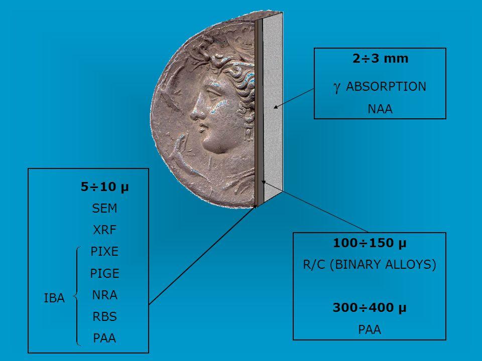 g ABSORPTION 2÷3 mm NAA 5÷10 μ SEM XRF PIXE PIGE NRA 100÷150 μ RBS