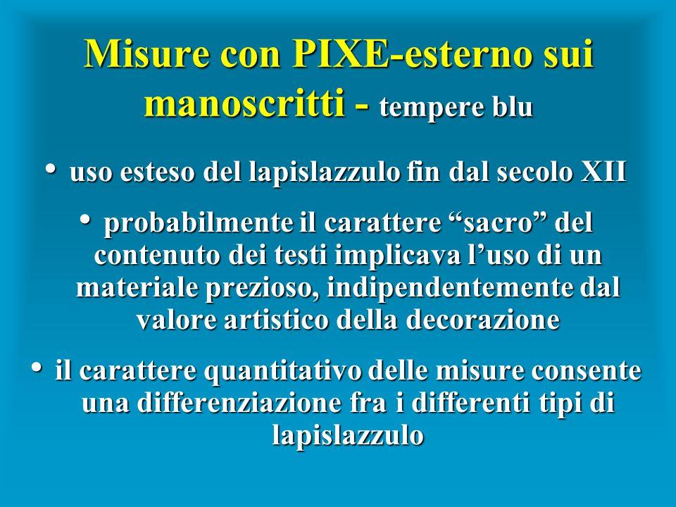 Misure con PIXE-esterno sui manoscritti - tempere blu