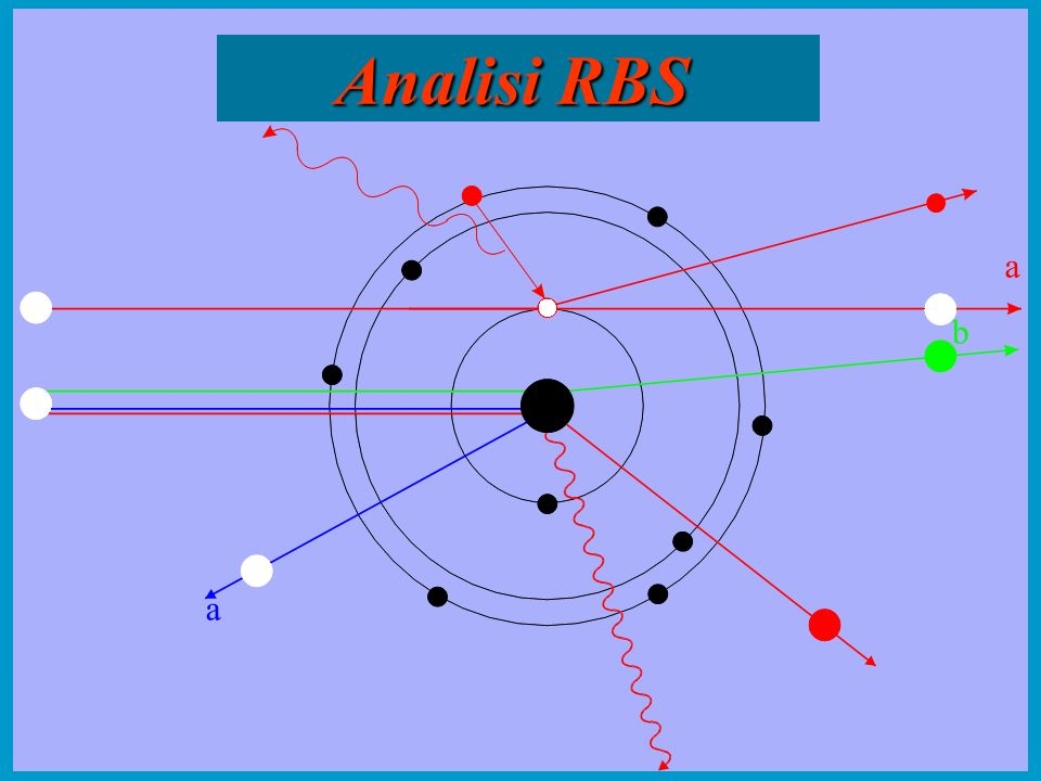 Analisi RBS