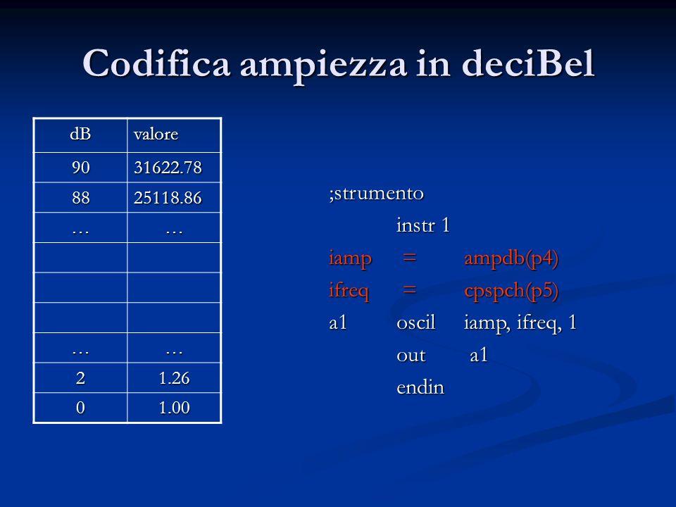 Codifica ampiezza in deciBel
