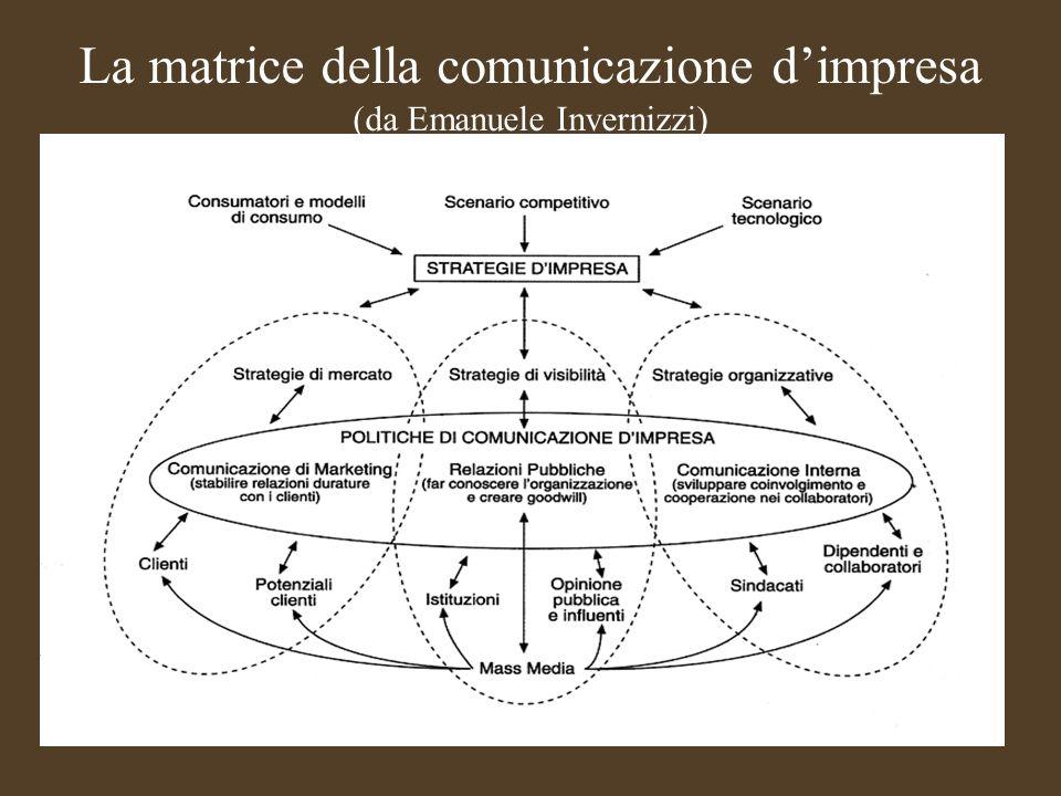 La matrice della comunicazione d'impresa (da Emanuele Invernizzi)