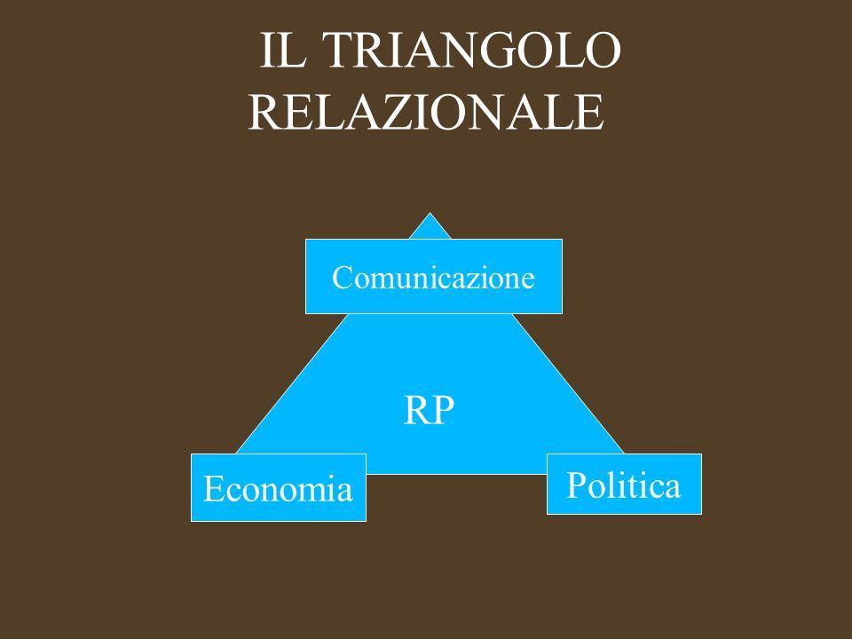 IL TRIANGOLO RELAZIONALE