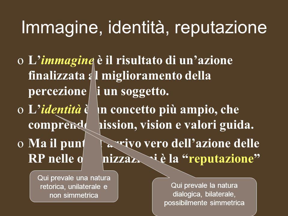 Immagine, identità, reputazione